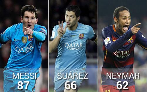 Nếu tách riêng ra từng đội bóng khác nhau, Messi, Suarez và Neymar khó lòng đạt được thành tích cao như khi đá với nhau.
