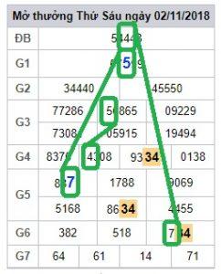 Phân tích dự đoán xsmb chủ nhật ngày 04/11 chính xác