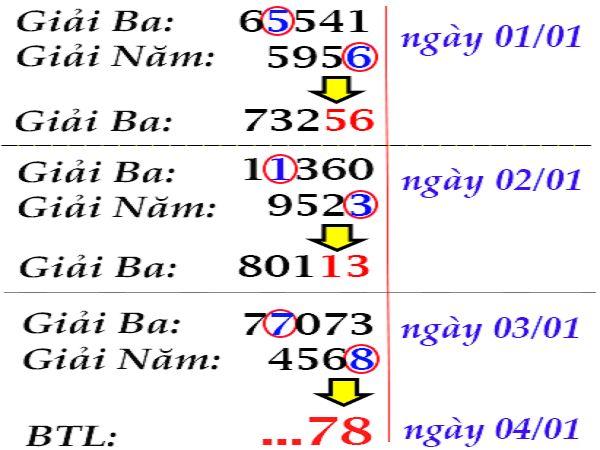 Các cao thủ chốt dự đoán lô tô miền bắc ngày 05/01