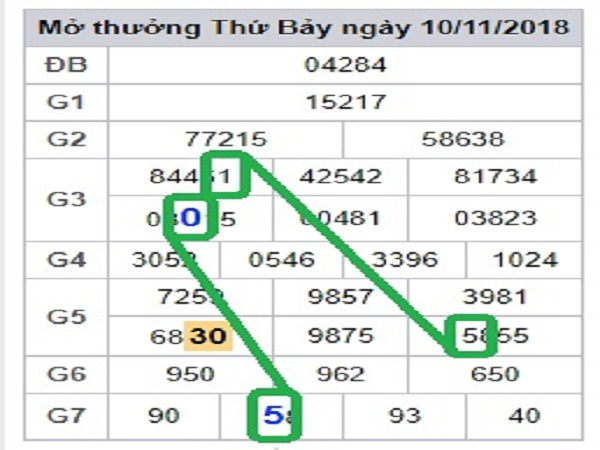 Lô phân tích kết quả xsmb ngày 29/01 chuẩn xác