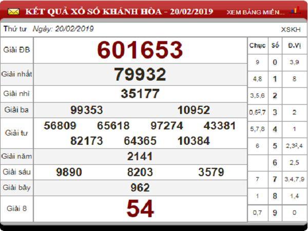 Dự đoán kqxsmb ngày 19/04 xác suất trúng 100%