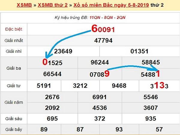 Con số may mắn dự đoán KQXSMB ngày 06/08 chuẩn