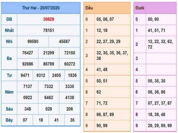 Nhận định KQXSMB- xổ số miền bắc ngày 21/07 của các chuyên gia