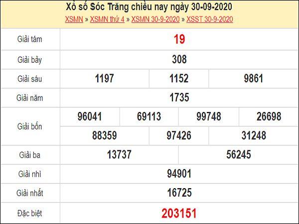 Phân tích XSST 7/10/2020