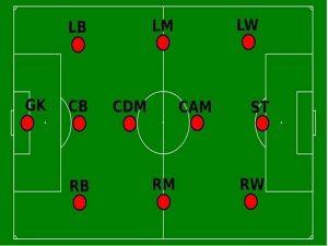 Vị trí trong bóng đá theo tiếng Anh ra sao?