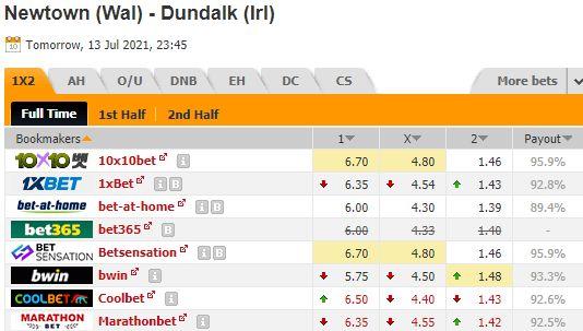 Kèo bóng đá giữa Newtown vs Dundalk