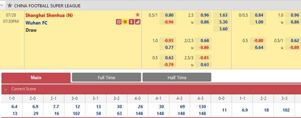Tỷ lệ kèo bóng đá giữa Shanghai Shenhua vs Wuhan FC